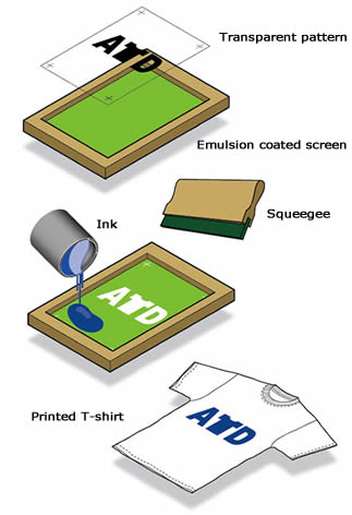 screen printing process using polyester mesh